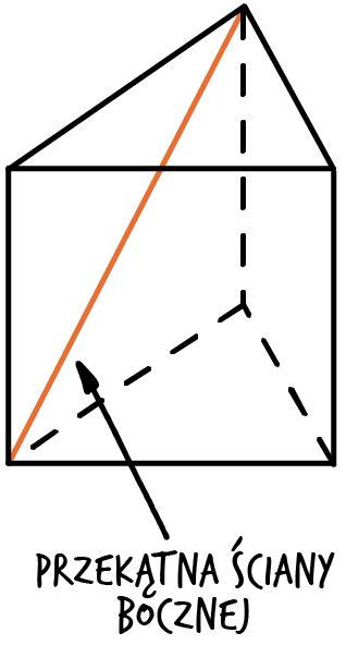 przekątna ściany bocznej graniastosłupa