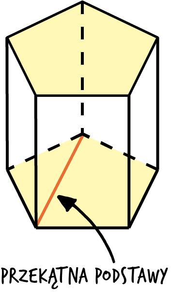 przekątna podstawy graniastosłupa